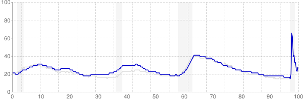 Washington monthly unemployment rate chart from 1990 to December 2020